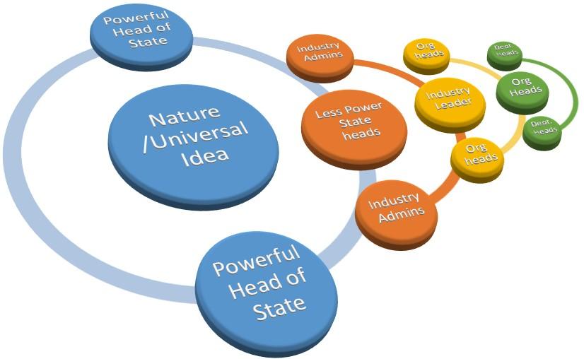 Celestial Psycology diagram 2