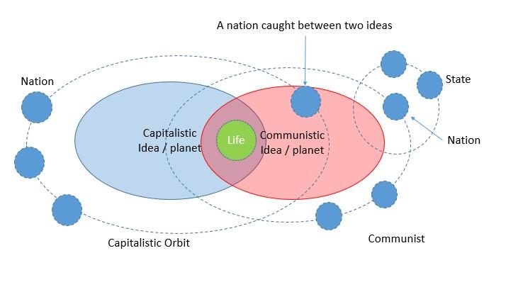 Celestial Psychology diagram 3 global geo politics