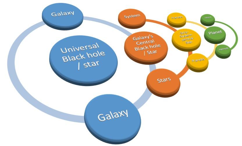 Celestial Psychology