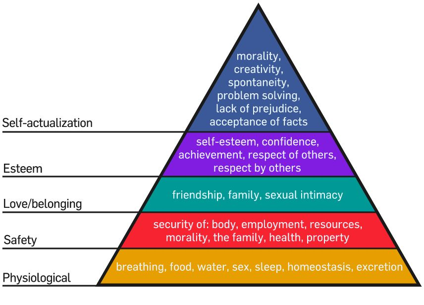 Maslow's Hierarchy of Needs Simply Psychology