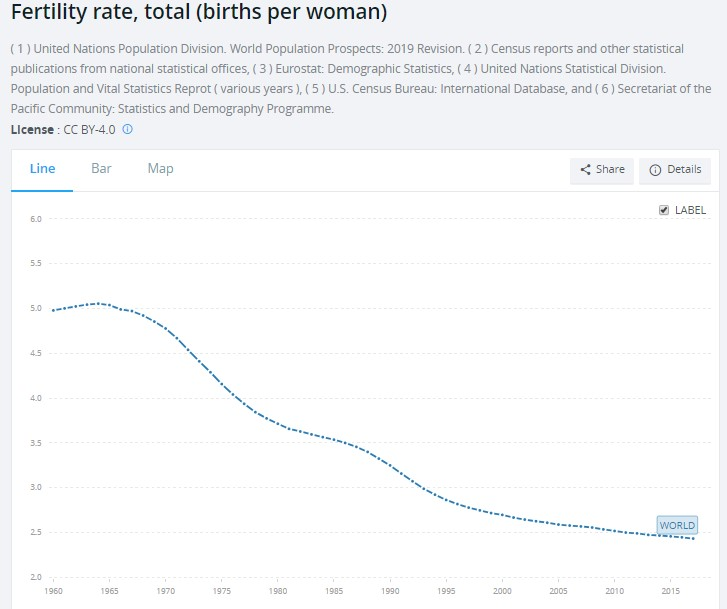 Children per women Graph